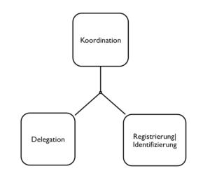 Koordination, Delegation, Registrierung/Identifizierung