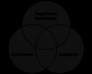 Koordinieren Delegieren Registrieren/Identifizieren
