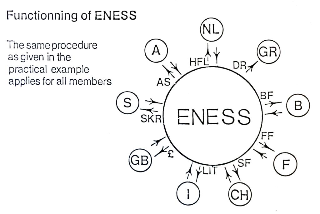 Scheme of currency conversion within the Eurocard Net Settlement System (ENESS), November 1979. Historisches Institut der Deutschen Bank, Frankfurt am Main, V19/0252
