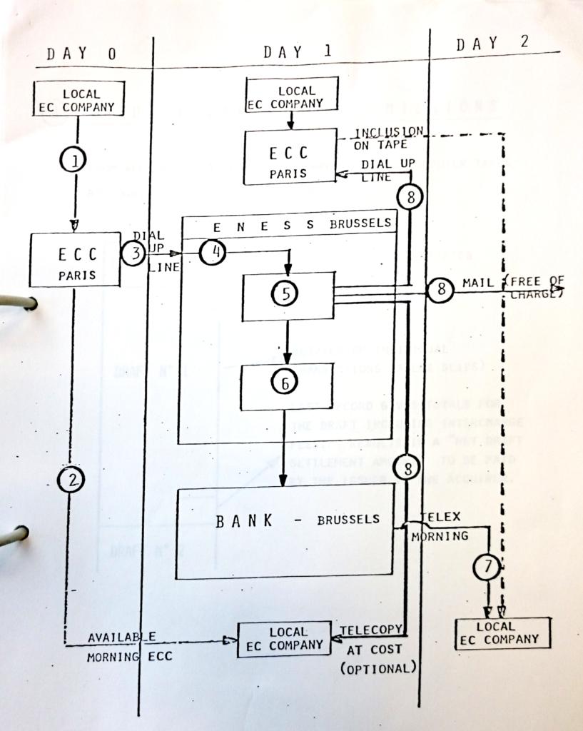 Infrastructural coordination diagram of the Eurocard Net Settlement System (ENESS), November 1979. Historisches Institut der Deutschen Bank, Frankfurt am Main, V19/0252
